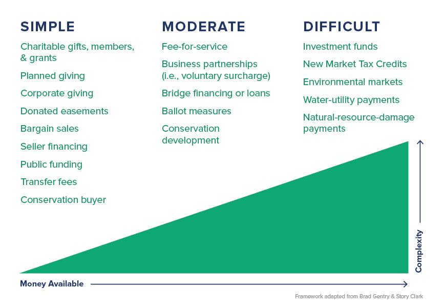 Conservation finance diagram