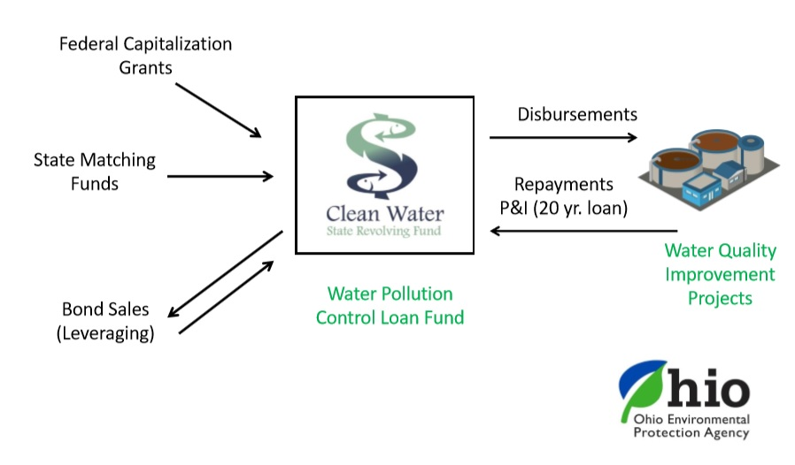 Clean Water State Revolving Fund in Ohio