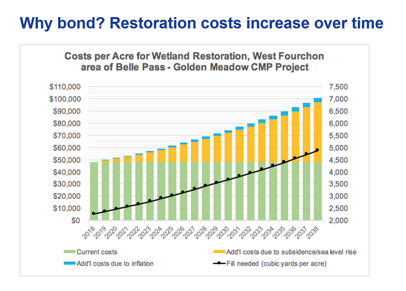 Cost per acre for wetland restoration at Port Fourchon