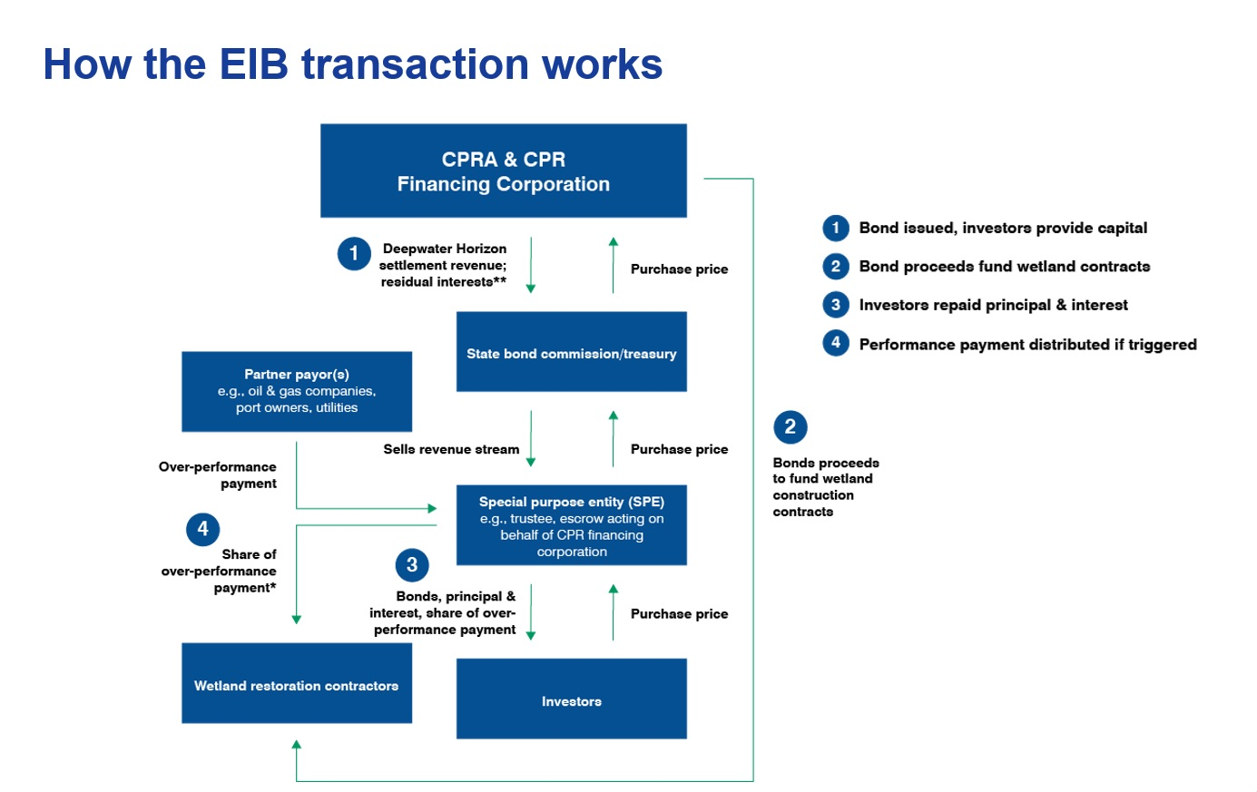 How the Louisiana environmental impact bond transaction works