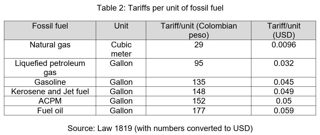 Tariffs per Unit of Fossil Fuel